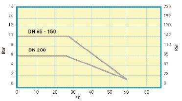 valvesgraph1